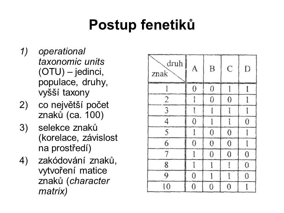 Postup fenetiků 1)operational taxonomic units (OTU) – jedinci, populace, druhy, vyšší taxony 2)co největší počet znaků (ca. 100) 3)selekce znaků (kore