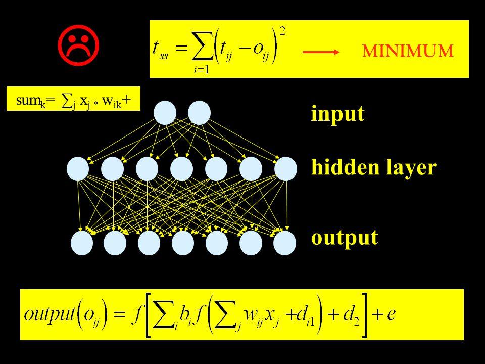 input hidden layer output MINIMUM sum k = ∑ j x j * w ik + γ 