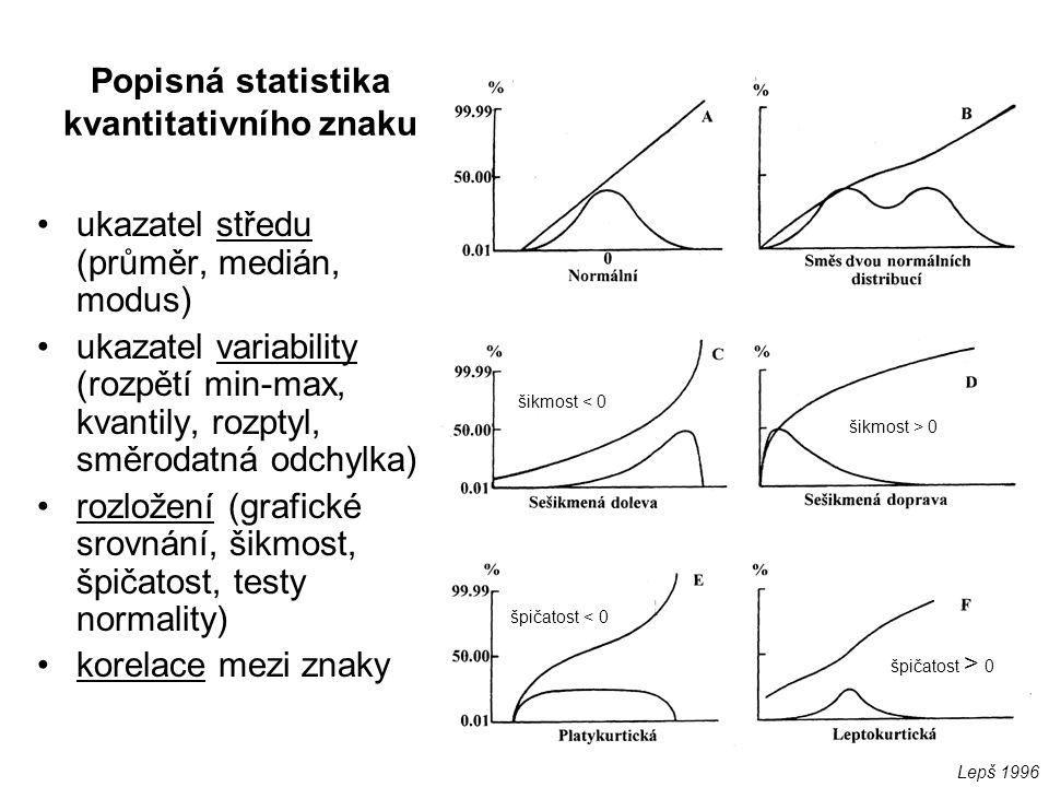 Popisná statistika kvantitativního znaku ukazatel středu (průměr, medián, modus) ukazatel variability (rozpětí min-max, kvantily, rozptyl, směrodatná odchylka) rozložení (grafické srovnání, šikmost, špičatost, testy normality) korelace mezi znaky šikmost > 0 šikmost < 0 špičatost < 0 špičatost > 0 Lepš 1996