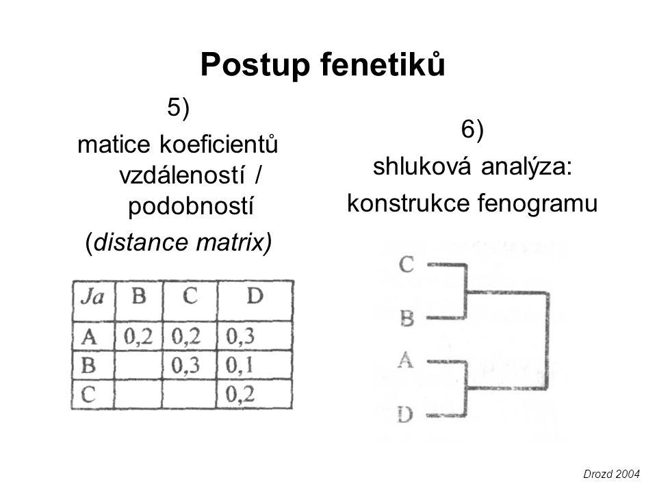 Postup fenetiků 5) matice koeficientů vzdáleností / podobností (distance matrix) 6) shluková analýza: konstrukce fenogramu Drozd 2004