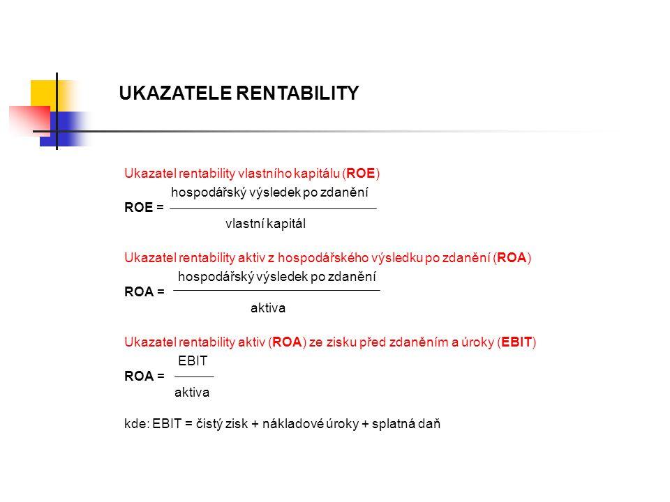 UKAZATELE RENTABILITY Ukazatel rentability vlastního kapitálu (ROE) hospodářský výsledek po zdanění ROE = vlastní kapitál Ukazatel rentability aktiv z