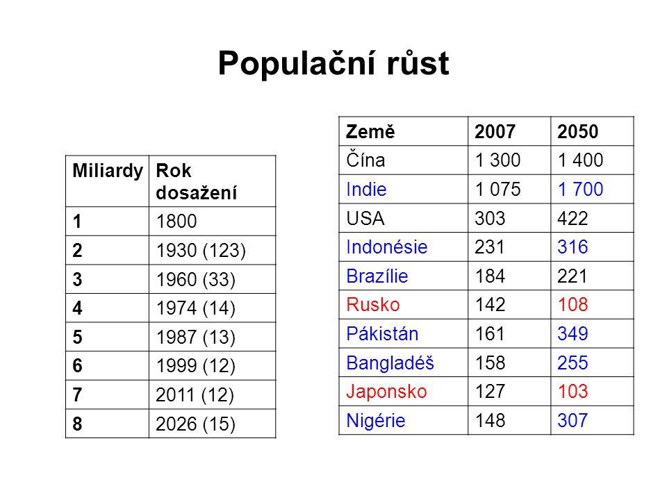 Populační růst Země20072050 Čína1 3001 400 Indie1 0751 700 USA303422 Indonésie231316 Brazílie184221 Rusko142108 Pákistán161349 Bangladéš158255 Japonsko127103 Nigérie148307 MiliardyRok dosažení 11800 21930 (123) 31960 (33) 41974 (14) 51987 (13) 61999 (12) 72011 (12) 82026 (15)