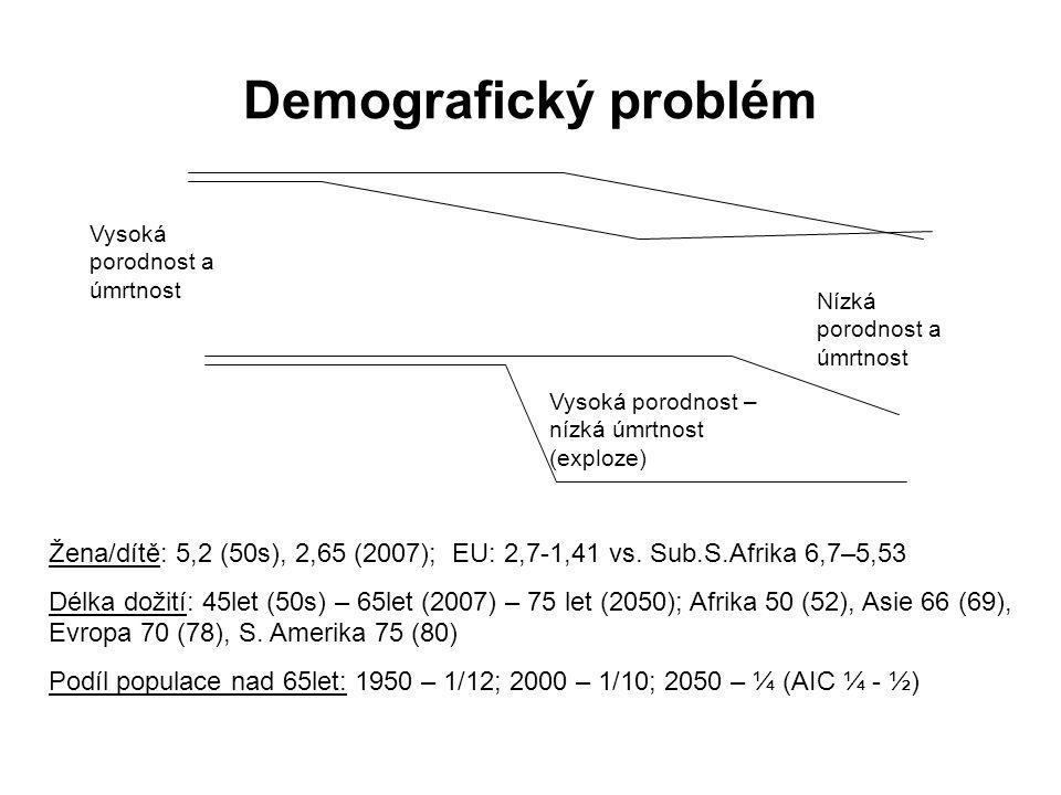 Demografický problém Vysoká porodnost a úmrtnost Nízká porodnost a úmrtnost Vysoká porodnost – nízká úmrtnost (exploze) Žena/dítě: 5,2 (50s), 2,65 (20