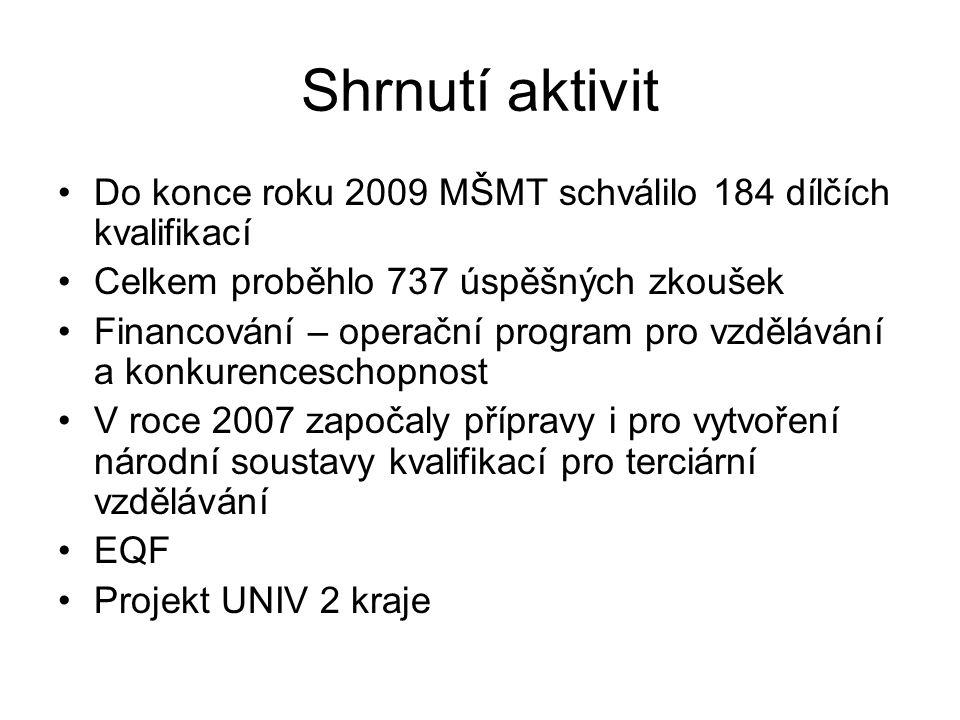 Shrnutí aktivit Do konce roku 2009 MŠMT schválilo 184 dílčích kvalifikací Celkem proběhlo 737 úspěšných zkoušek Financování – operační program pro vzdělávání a konkurenceschopnost V roce 2007 započaly přípravy i pro vytvoření národní soustavy kvalifikací pro terciární vzdělávání EQF Projekt UNIV 2 kraje
