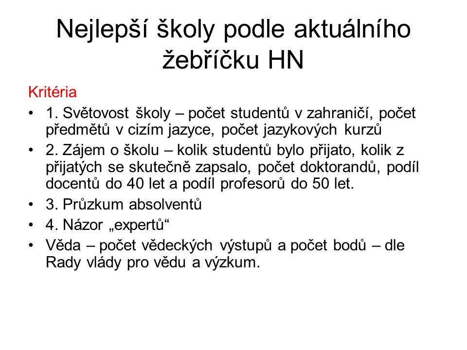 Nejlepší školy podle aktuálního žebříčku HN Kritéria 1.