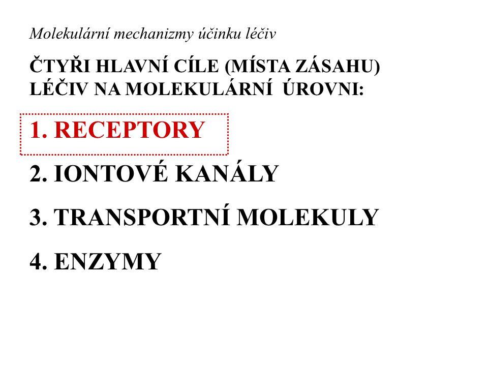 RECEPTORY Membránové Intracelulární R.na iontových kanálech R.