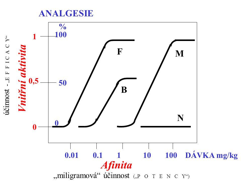 """0 50 100 % ANALGESIE 0.010.1110100DÁVKA mg/kg F B M """"miligramová"""" účinnost (""""P O T E N C Y"""") účinnost - """"E F F I C A C Y"""" Afinita Vnitřní aktivita 1 0"""