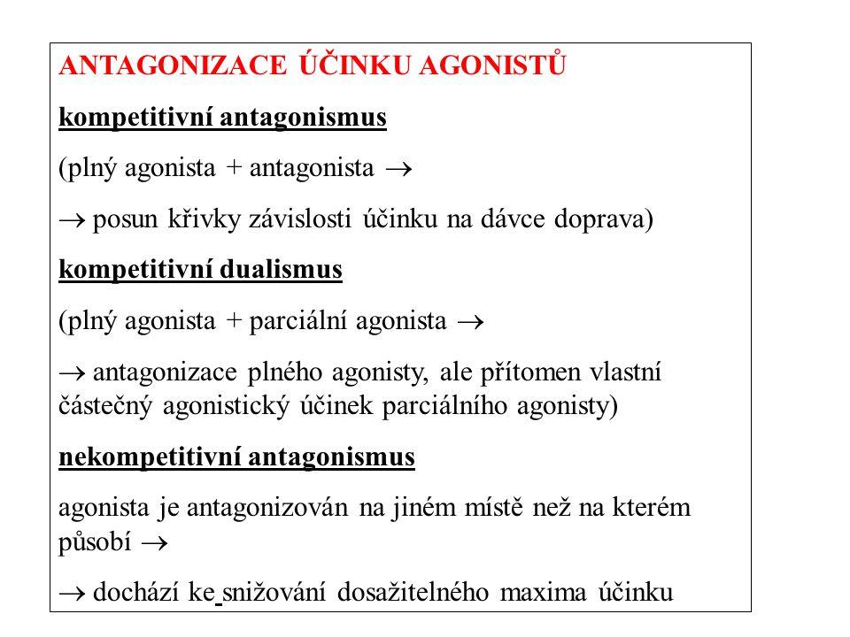 ANTAGONIZACE ÚČINKU AGONISTŮ kompetitivní antagonismus (plný agonista + antagonista   posun křivky závislosti účinku na dávce doprava) kompetitivní