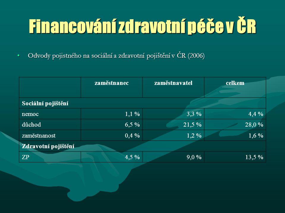 Financování zdravotní péče v ČR Odvody pojistného na sociální a zdravotní pojištění v ČR (2006)Odvody pojistného na sociální a zdravotní pojištění v ČR (2006) zaměstnaneczaměstnavatelcelkem Sociální pojištění nemoc1,1 %3,3 %4,4 % důchod6,5 %21,5 %28,0 % zaměstnanost0,4 %1,2 %1,6 % Zdravotní pojištění ZP4,5 %9,0 %13,5 %