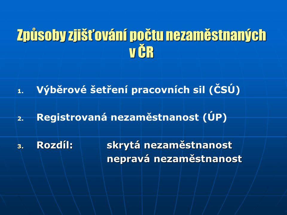 Způsoby zjišťování počtu nezaměstnaných v ČR 1.1.