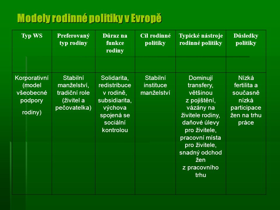 Modely rodinné politiky v Evropě Typ WSPreferovaný typ rodiny Důraz na funkce rodiny Cíl rodinné politiky Typické nástroje rodinné politiky Důsledky politiky Korporativní (model všeobecné podpory rodiny) Stabilní manželství, tradiční role (živitel a pečovatelka) Solidarita, redistribuce v rodině, subsidiarita, výchova spojená se sociální kontrolou Stabilní instituce manželství Dominují transfery, většinou z pojištění, vázány na živitele rodiny, daňové úlevy pro živitele, pracovní místa pro živitele, snadný odchod žen z pracovního trhu Nízká fertilita a současně nízká participace žen na trhu práce