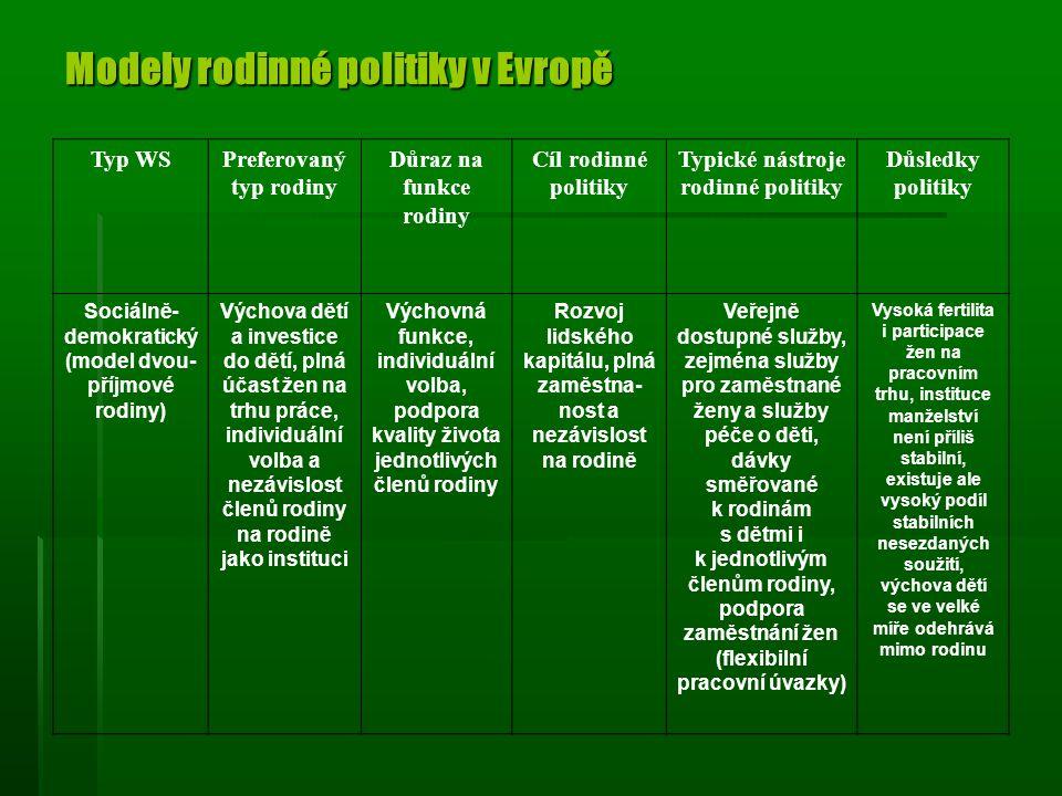 Modely rodinné politiky v Evropě Typ WSPreferovaný typ rodiny Důraz na funkce rodiny Cíl rodinné politiky Typické nástroje rodinné politiky Důsledky politiky Sociálně- demokratický (model dvou- příjmové rodiny) Výchova dětí a investice do dětí, plná účast žen na trhu práce, individuální volba a nezávislost členů rodiny na rodině jako instituci Výchovná funkce, individuální volba, podpora kvality života jednotlivých členů rodiny Rozvoj lidského kapitálu, plná zaměstna- nost a nezávislost na rodině Veřejně dostupné služby, zejména služby pro zaměstnané ženy a služby péče o děti, dávky směřované k rodinám s dětmi i k jednotlivým členům rodiny, podpora zaměstnání žen (flexibilní pracovní úvazky) Vysoká fertilita i participace žen na pracovním trhu, instituce manželství není příliš stabilní, existuje ale vysoký podíl stabilních nesezdaných soužití, výchova dětí se ve velké míře odehrává mimo rodinu