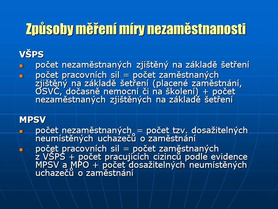 Aktivní politika TP - Nástroje politiky TP (dle OECD) 1.