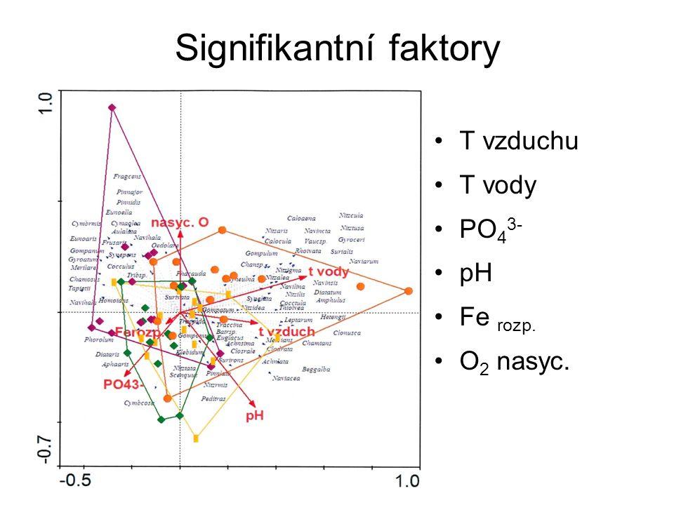 Signifikantní faktory T vzduchu T vody PO 4 3- pH Fe rozp. O 2 nasyc.