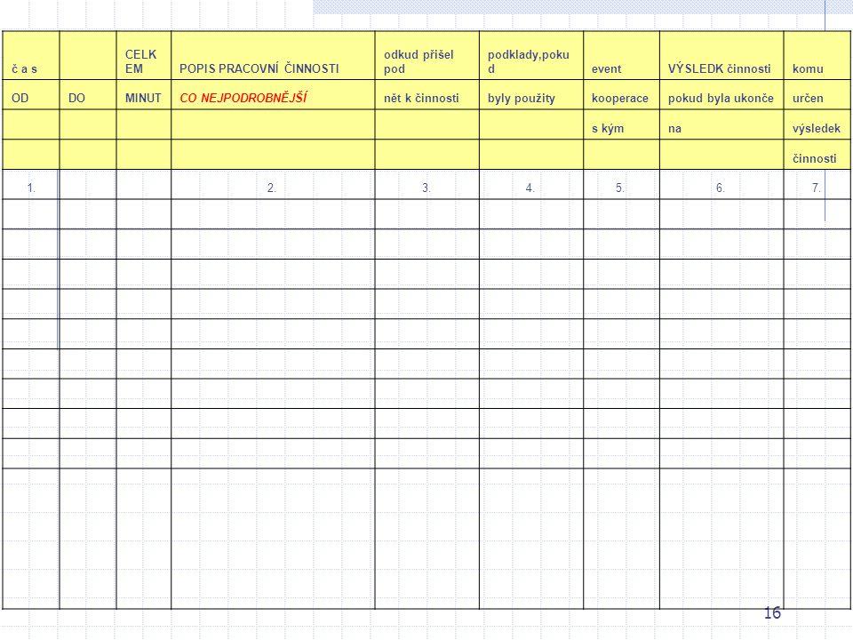 15 Na této stránce najdete návod k doplnění přiložené tabulky pro soupis všech pracovních činností, které vykonával zvolený vedoucí pedagogický pracov