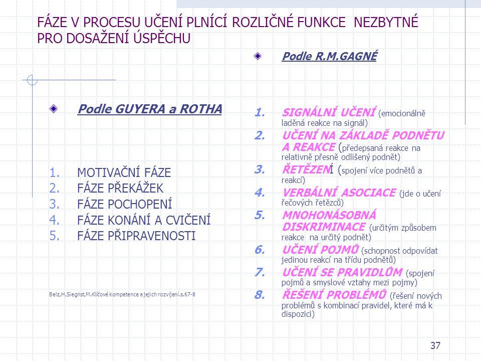 36 FÁZE PROCESU VÝUKY Maňák,J. Teorie výukových metod.,s. MOTIVACE EXPOZICE FIXACE DIAGNÓZA APLIKACE