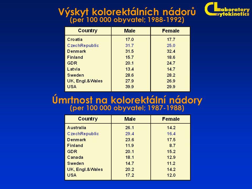 Úmrtnost na kolorektální nádory (per 100 000 obyvatel; 1987-1988) Výskyt kolorektálních nádorů (per 100 000 obyvatel; 1988-1992)