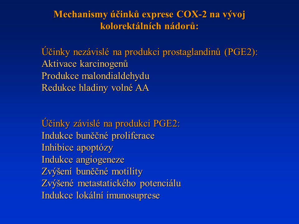 Mechanismy účinků exprese COX-2 na vývoj kolorektálních nádorů: Účinky nezávislé na produkci prostaglandinů (PGE2): Aktivace karcinogenů Produkce malo