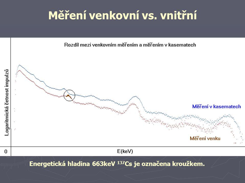 Energetická hladina 663keV 137 Cs je označena kroužkem. Měření venkovní vs. vnitřní