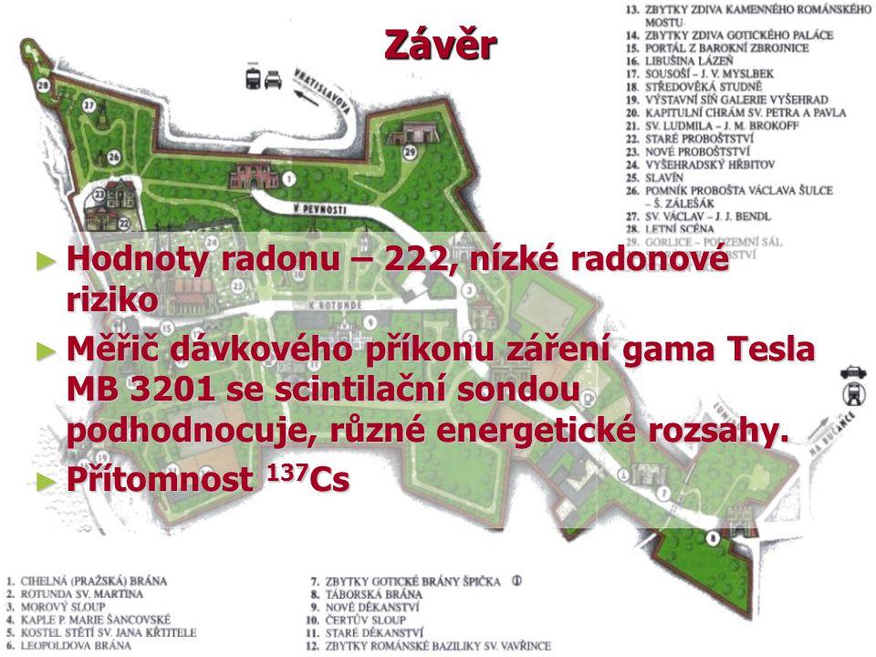 Závěr ► Hodnoty radonu – 222, nízké radonové riziko ► Měřič dávkového příkonu záření gama Tesla MB 3201 se scintilační sondou podhodnocuje, různé energetické rozsahy.