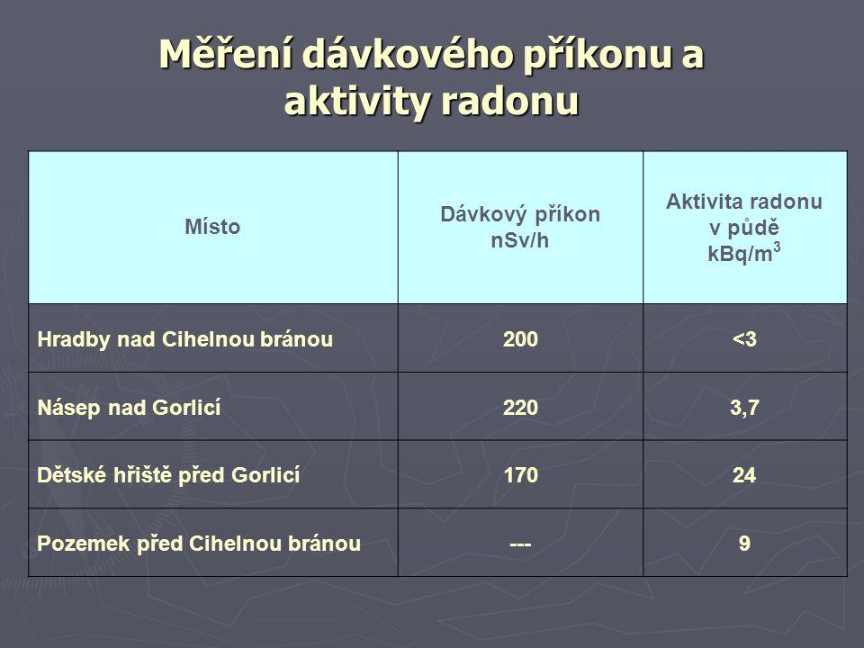 Měření dávkového příkonu a aktivity radonu Místo Dávkový příkon nSv/h Aktivita radonu v půdě kBq/m 3 Hradby nad Cihelnou bránou200<3 Násep nad Gorlicí2203,7 Dětské hřiště před Gorlicí17024 Pozemek před Cihelnou bránou---9