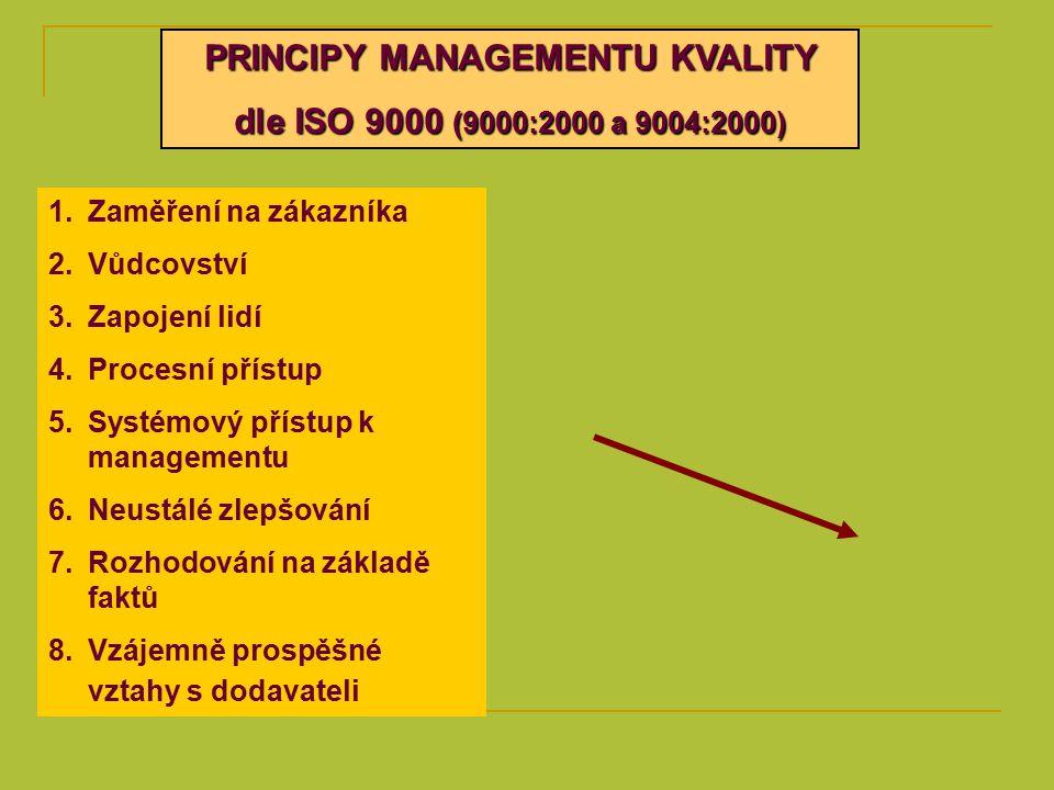 PRINCIPY MANAGEMENTU KVALITY dle ISO 9000 (9000:2000 a 9004:2000) 1.Zaměření na zákazníka 2.Vůdcovství 3.Zapojení lidí 4.Procesní přístup 5.Systémový přístup k managementu 6.Neustálé zlepšování 7.Rozhodování na základě faktů 8.Vzájemně prospěšné vztahy s dodavateli
