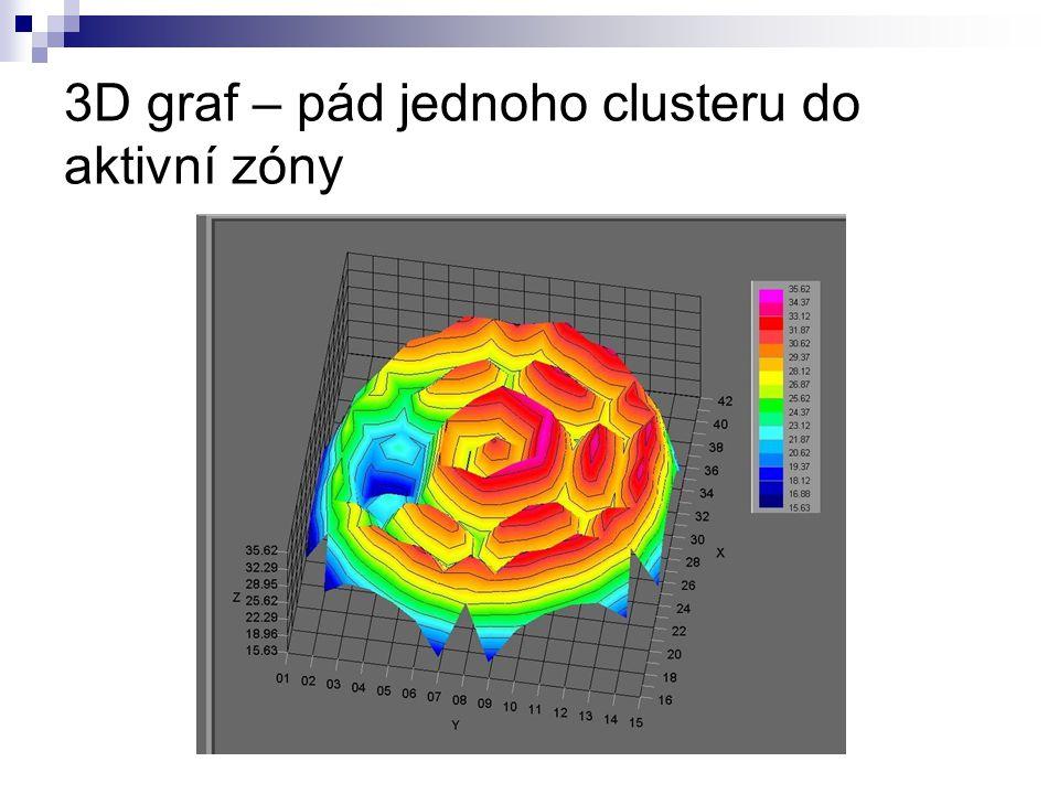 3D graf – pád jednoho clusteru do aktivní zóny