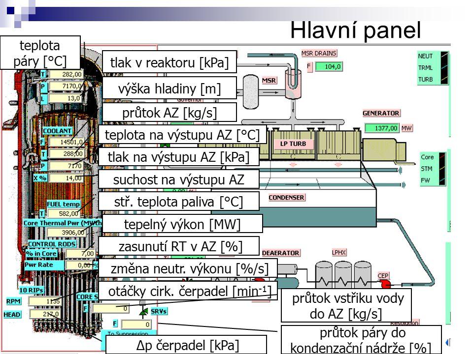 Hlavní panel teplota páry [°C] Δp čerpadel [kPa] tlak v reaktoru [kPa] výška hladiny [m] průtok AZ [kg/s] teplota na výstupu AZ [°C] tlak na výstupu A