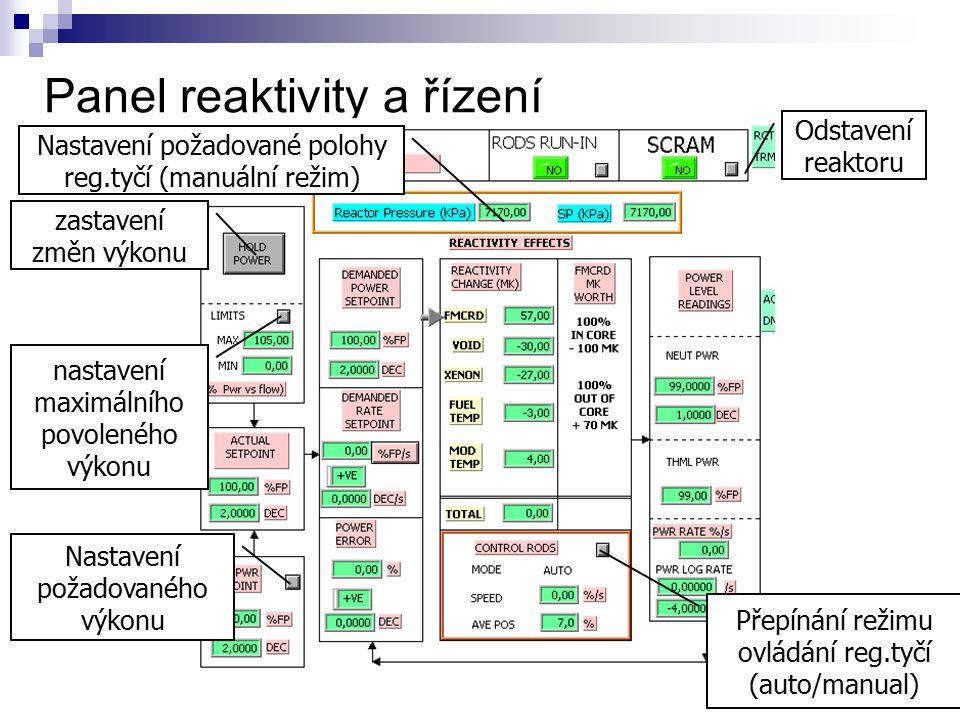 Panel reaktivity a řízení Nastavení požadované polohy reg.tyčí (manuální režim) Odstavení reaktoru nastavení maximálního povoleného výkonu Nastavení p