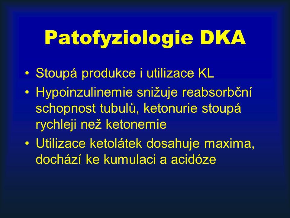 Patofyziologie DKA Stoupá produkce i utilizace KL Hypoinzulinemie snižuje reabsorbční schopnost tubulů, ketonurie stoupá rychleji než ketonemie Utilizace ketolátek dosahuje maxima, dochází ke kumulaci a acidóze