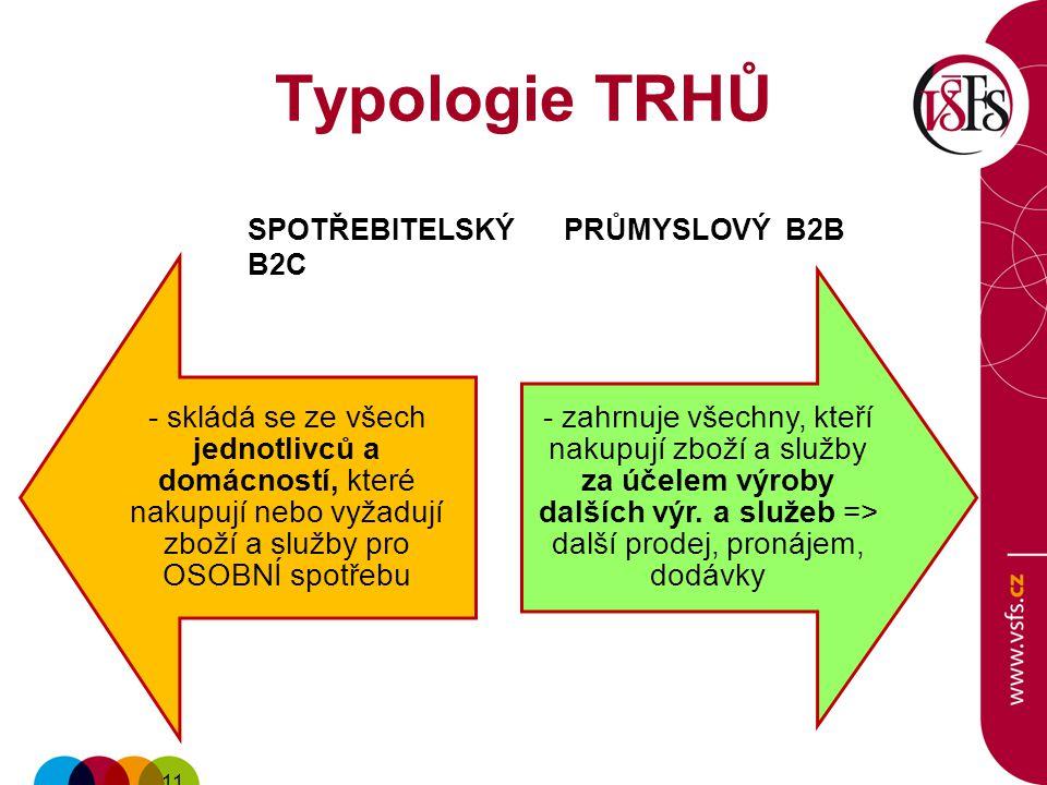 11 Typologie TRHŮ - skládá se ze všech jednotlivců a domácností, které nakupují nebo vyžadují zboží a služby pro OSOBNÍ spotřebu - zahrnuje všechny, kteří nakupují zboží a služby za účelem výroby dalších výr.