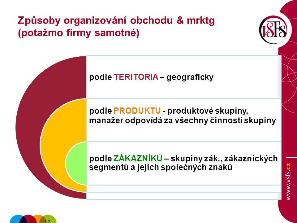 podle TERITORIA – geograficky podle PRODUKTU - produktové skupiny, manažer odpovídá za všechny činnosti skupiny podle ZÁKAZNÍKŮ – skupiny zák., zákaznických segmentů a jejich společných znaků 17.