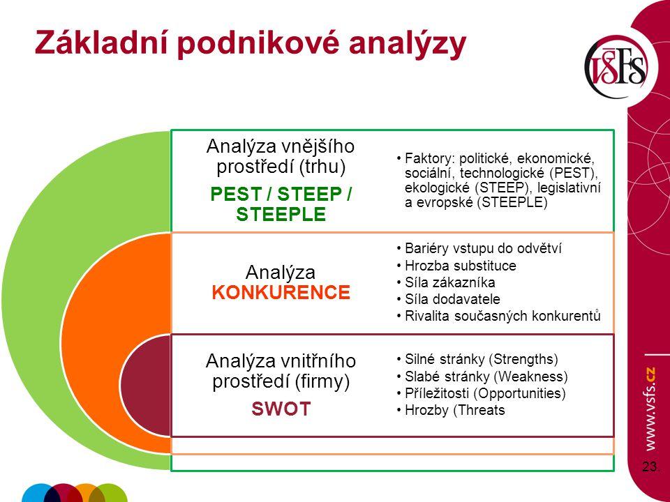 23. Analýza vnějšího prostředí (trhu) PEST / STEEP / STEEPLE Analýza KONKURENCE Analýza vnitřního prostředí (firmy) SWOT Faktory: politické, ekonomick