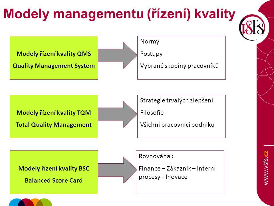Modely řízení kvality QMS Quality Management System Modely řízení kvality TQM Total Quality Management Normy Postupy Vybrané skupiny pracovníků Strategie trvalých zlepšení Filosofie Všichni pracovníci podniku Modely řízení kvality BSC Balanced Score Card Rovnováha : Finance – Zákazník – Interní procesy - Inovace Modely managementu (řízení) kvality