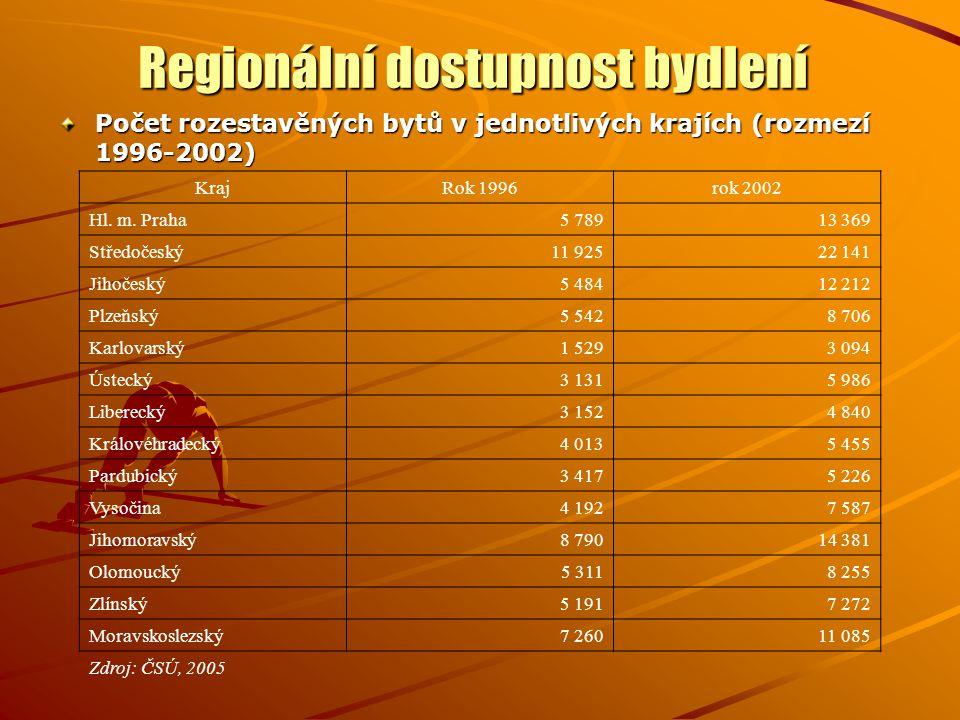 Regionální dostupnost bydlení Počet rozestavěných bytů v jednotlivých krajích (rozmezí 1996-2002) KrajRok 1996rok 2002 Hl. m. Praha5 78913 369 Středoč