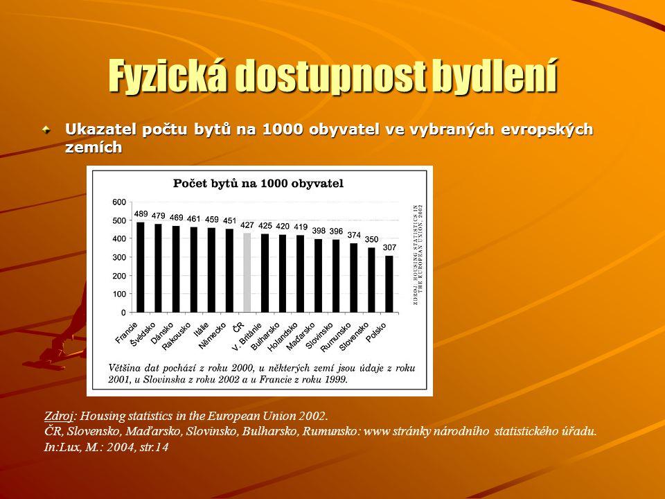 Fyzická dostupnost bydlení Ukazatel počtu bytů na 1000 obyvatel ve vybraných evropských zemích Zdroj: Housing statistics in the European Union 2002.