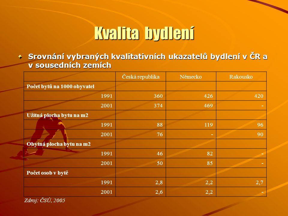 Kvalita bydlení Srovnání vybraných kvalitativních ukazatelů bydlení v ČR a v sousedních zemích Česká republikaNěmeckoRakousko Počet bytů na 1000 obyvatel 1991360426420 2001374469- Užitná plocha bytu na m2 19918811996 200176-90 Obytná plocha bytu na m2 19914682- 20015085- Počet osob v bytě 19912,82,22,7 20012,62,2- Zdroj: ČSÚ, 2005