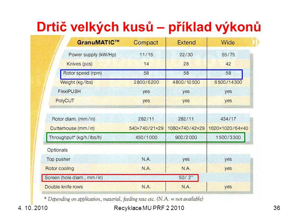 Drtič velkých kusů – příklad výkonů Recyklace MU PŘF 2 2010364. 10. 2010