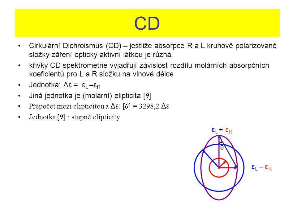 CD Cirkulární Dichroismus (CD) – jestliže absorpce R a L kruhově polarizované složky záření opticky aktivní látkou je různá. křivky CD spektrometrie v