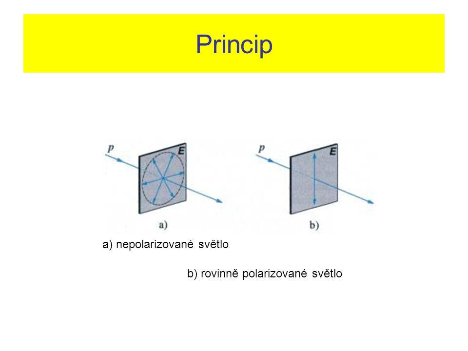 Rovinně a cirkulárně polarizované světlo.