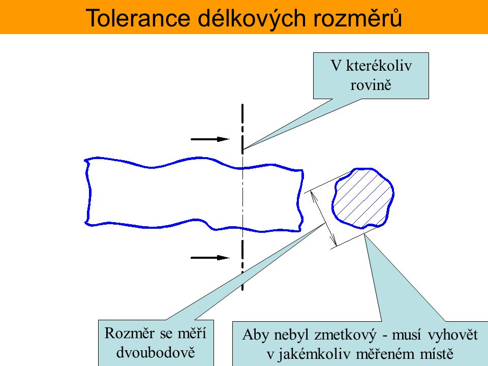 Tolerance délkových rozměrů Rozměr se měří dvoubodově Aby nebyl zmetkový - musí vyhovět v jakémkoliv měřeném místě V kterékoliv rovině