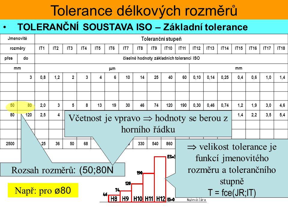 Tolerance délkových rozměrů TOLERANČNÍ SOUSTAVA ISO – Základní tolerance Jmenovité Toleranční stupeň rozměryIT1IT2IT3IT4IT5IT6IT7IT8IT9IT10IT11IT12IT1