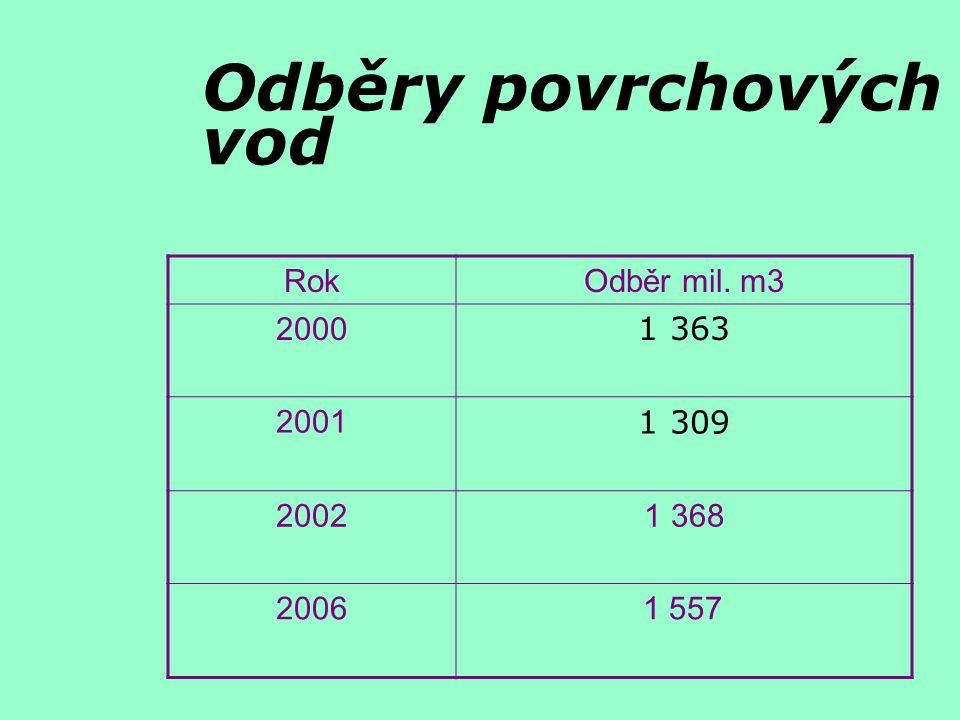 Odběry povrchových vod RokOdběr mil. m3 2000 1 363 2001 1 309 20021 368 2006 1 557