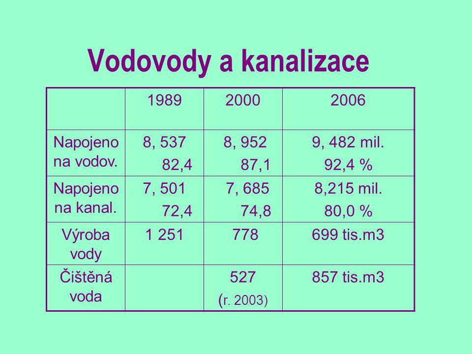 Vodovody a kanalizace 198920002006 Napojeno na vodov. 8, 537 82,4 8, 952 87,1 9, 482 mil. 92,4 % Napojeno na kanal. 7, 501 72,4 7, 685 74,8 8,215 mil.