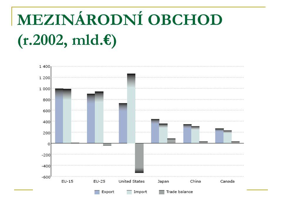 MEZINÁRODNÍ OBCHOD (r.2002, mld.€)