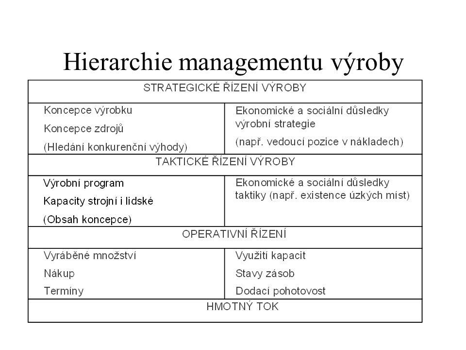 Strategické řízení výroby výrobní program - účast na rozhodování o zásadních směrech rozvoje výrobního programu, spolurozhodování o zakázkách velkého objemu, kapacity a zařízení - zásadní směry rozvoje a racionalizace, rekonstrukce, objem a dislokace zdrojů (investic), plánování a řízení výroby - koncepce a metody plánování a řízení výroby, koncepce využití informačních technologií v řízení výroby, řízení jakosti - koncepce řízení jakosti výroby (například rozhodnutí o akreditaci dle ISO), dlouhodobé trendy vývoje a opatření v oblasti jakosti výroby, řízení zásob - způsob zajišťování, rozhodování o klíčových dodavatelích, objem a dislokace, racionalizace, pracovní síla - zvyšování kvalifikace, motivace, mzdová politika, vztahy s odbory, organizace - organizační struktura, centralizace a decentralizace řízení, typ organizace výroby, role, pravomoci, odpovědnosti, integrace - systém vnitřního ekonomického řízení, vztahy se zákazníky, dodavateli atd.