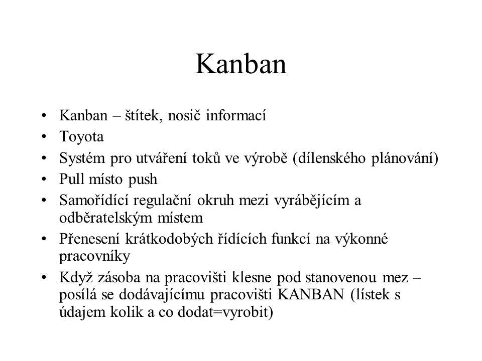Kanban Kanban – štítek, nosič informací Toyota Systém pro utváření toků ve výrobě (dílenského plánování) Pull místo push Samořídící regulační okruh me