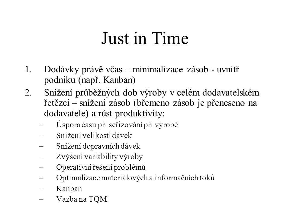 Just in Time 1.Dodávky právě včas – minimalizace zásob - uvnitř podniku (např. Kanban) 2.Snížení průběžných dob výroby v celém dodavatelském řetězci –