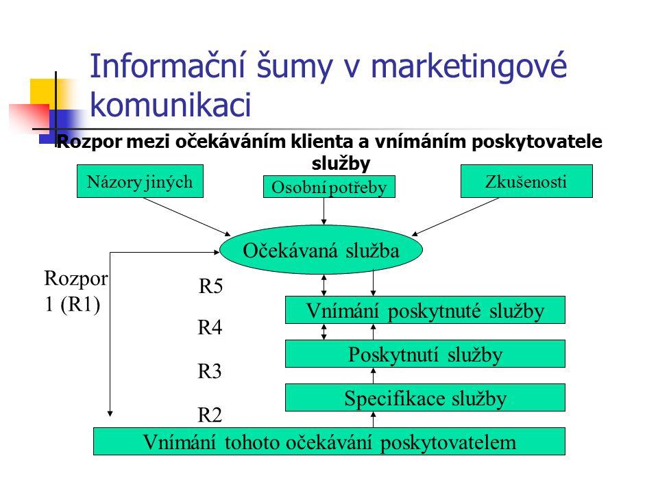 Informační šumy v marketingové komunikaci Rozpor mezi očekáváním klienta a vnímáním poskytovatele služby Očekávaná služba Názory jiných Osobní potřeby Zkušenosti Vnímání poskytnuté služby Poskytnutí služby Specifikace služby Vnímání tohoto očekávání poskytovatelem Rozpor 1 (R1) R2 R3 R4 R5