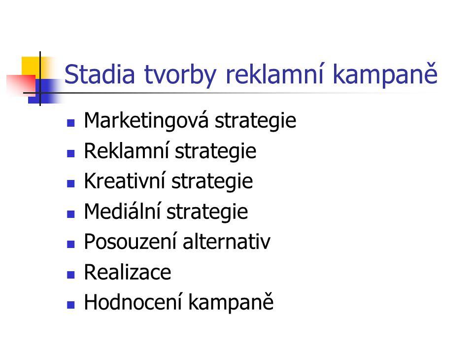 Stadia tvorby reklamní kampaně Marketingová strategie Reklamní strategie Kreativní strategie Mediální strategie Posouzení alternativ Realizace Hodnocení kampaně